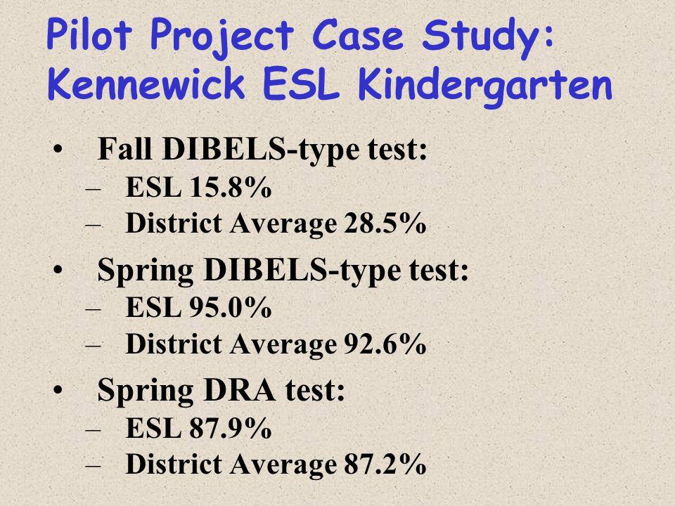 Pilot Project Case Study: Kennewick ESL Kindergarten Fall DIBELS-type test: –ESL 15.8% –District Average 28.5% Spring DIBELS-type test: –ESL 95.0% –District Average 92.6% Spring DRA test: –ESL 87.9% –District Average 87.2%