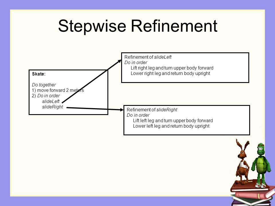 Stepwise Refinement Refinement of slideLeft Do in order Lift right leg and turn upper body forward Lower right leg and return body upright Skate: Do together 1) move forward 2 meters 2) Do in order slideLeft slideRight Refinement of slideRight Do in order Lift left leg and turn upper body forward Lower left leg and return body upright