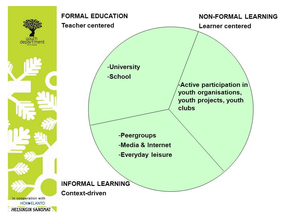 FORMAL EDUCATION Teacher centered NON-FORMAL LEARNING Learner centered INFORMAL LEARNING Context-driven - unconventional learning -Commercial youth cultures - additional education - out-of-school education -NGOs.