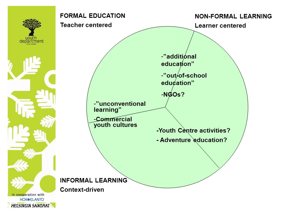 FORMAL EDUCATION Teacher centered NON-FORMAL LEARNING Learner centered INFORMAL LEARNING Context-driven There are few, if any, learning situations where either informal or formal elements are completely absent… It was the blending of (both) that was significant, not their separation Colley, Hodkinson & Malcolm: informality and formality in learning , London 2003