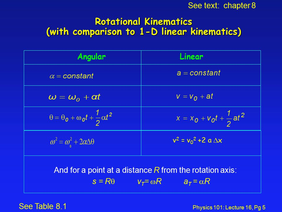 Physics 101: Lecture 16, Pg 5 Rotational Kinematics (with comparison to 1-D linear kinematics) Angular Linear And for a point at a distance R from the rotation axis: s = R  v T =  R  a T =  R See text: chapter 8 See Table 8.1 v 2 = v 0 2 +2 a  x