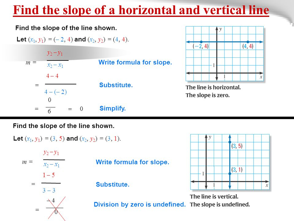 Find the slope of a horizontal and vertical line Find the slope of the line shown.