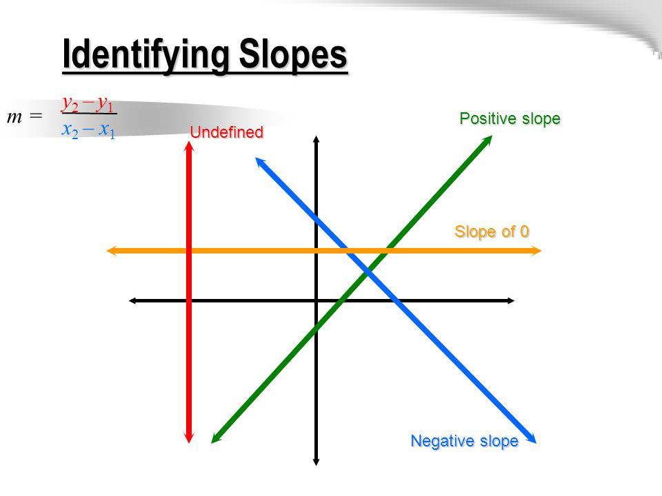 Identifying Slopes m = y 2 – y 1 x 2 – x 1 Positive slope Negative slope Slope of 0 Undefined