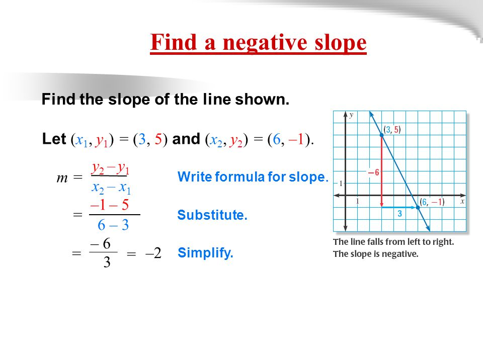 XAMPLE 2 Find a negative slope Find the slope of the line shown.