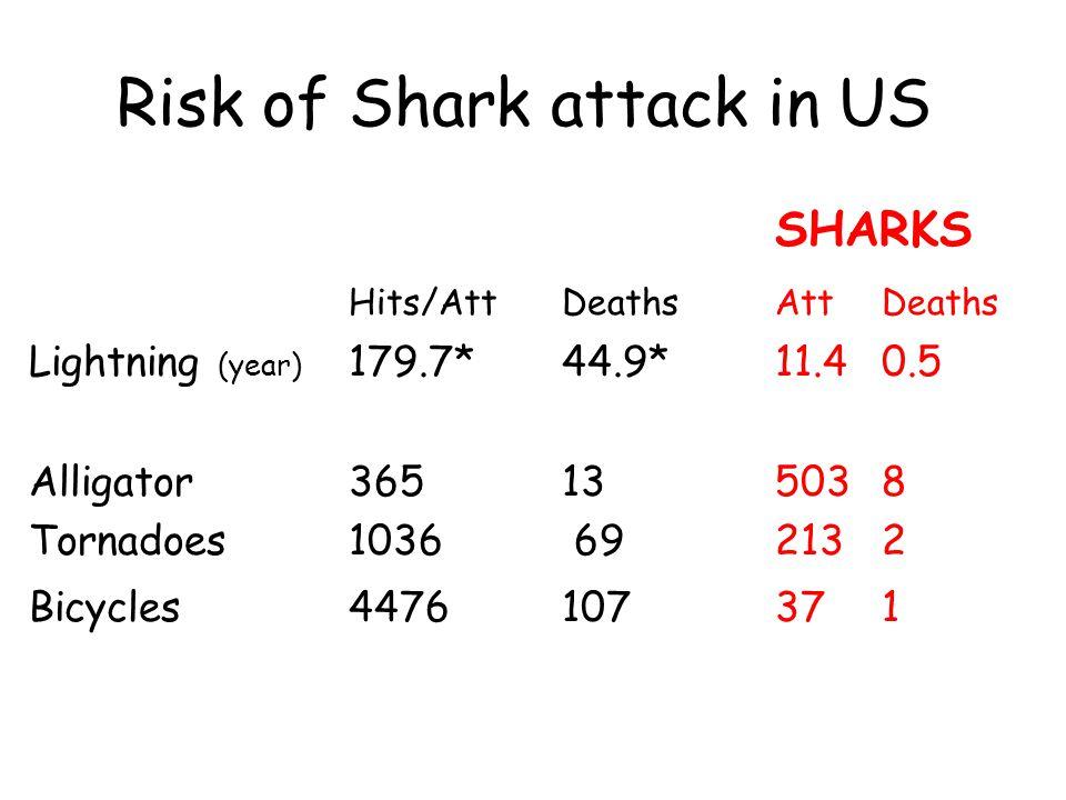 Risk of Shark attack in US SHARKS Hits/AttDeathsAttDeaths Lightning (year) 179.7* 44.9* 11.4 0.5 Alligator 365 13 503 8 Tornadoes1036 69213 2 Bicycles