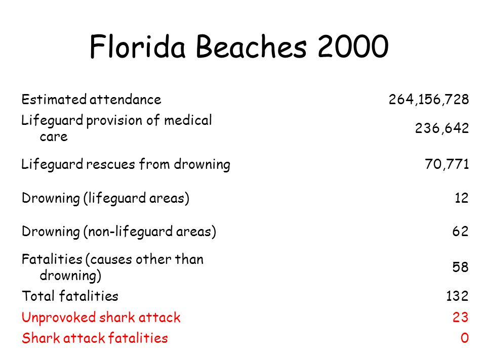 Florida Beaches 2000 Year 2000 USA Beach Injuries and Fatalities *From within the jurisdictions of 68 USLA East and West Coast ocean lifeguard agencies* Estimated attendance264,156,728 Lifeguard provision of medical care 236,642 Lifeguard rescues from drowning70,771 Drowning (lifeguard areas)12 Drowning (non-lifeguard areas)62 Fatalities (causes other than drowning) 58 Total fatalities132 Unprovoked shark attack23 Shark attack fatalities0