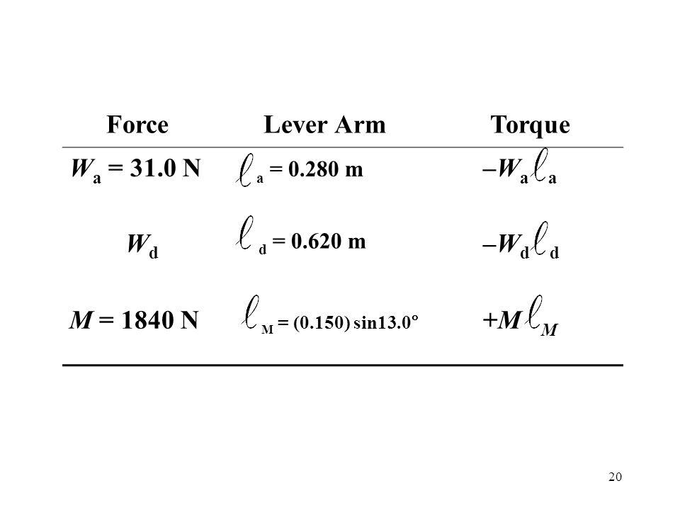 20 Force Lever Arm Torque W a = 31.0 N a = 0.280 m –W a a WdWd d = 0.620 m –W d d M = 1840 N M = (0.150) sin13.0° +M M
