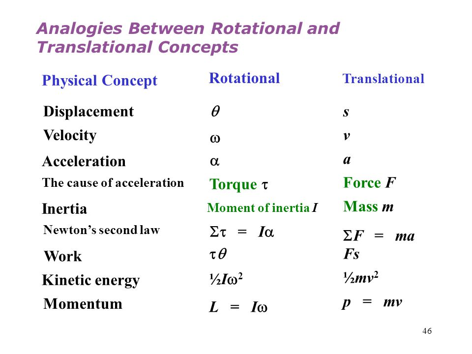 46 Physical Concept Rotational Translational Displacement  s Velocity  v Acceleration  a The cause of acceleration Torque  Force F Inertia Moment