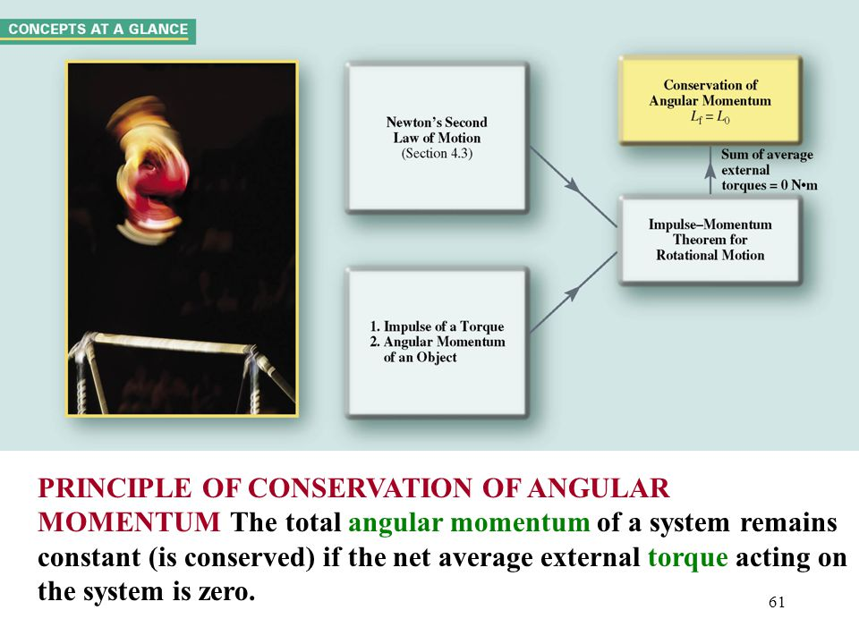 61 PRINCIPLE OF CONSERVATION OF ANGULAR MOMENTUM The total angular momentum of a system remains constant (is conserved) if the net average external to