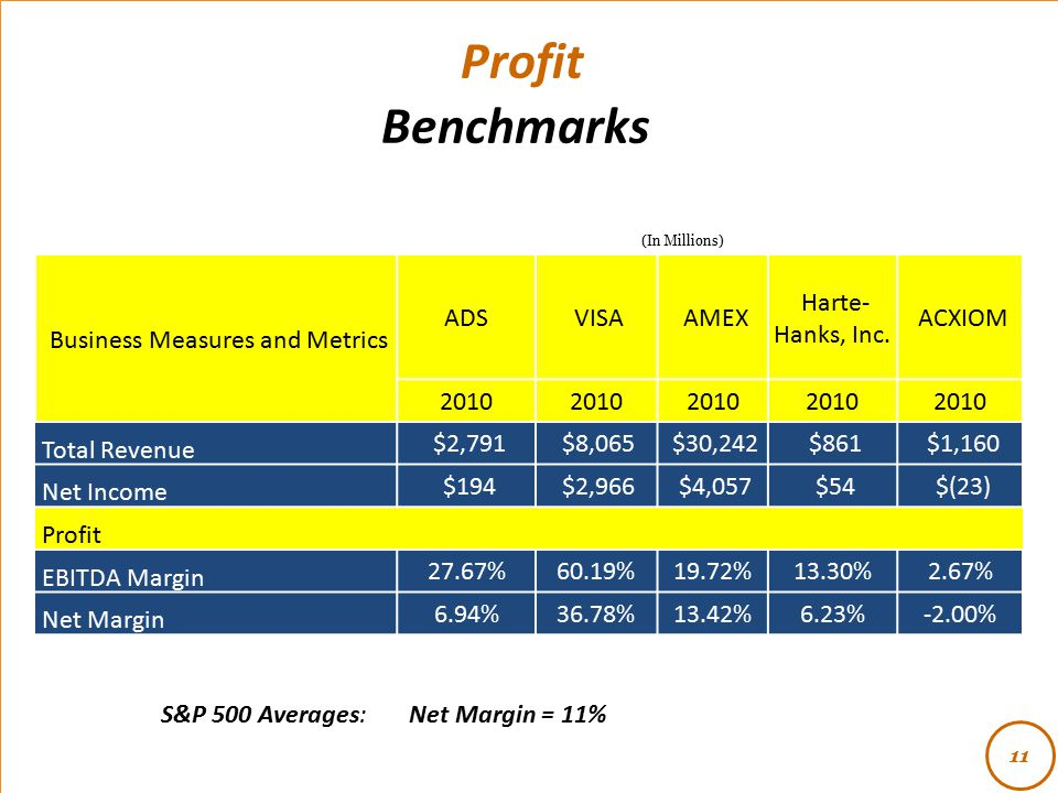 Profit Benchmarks S&P 500 Averages: Net Margin = 11% 11 (In Millions) Business Measures and Metrics ADS VISA AMEX Harte- Hanks, Inc. ACXIOM 2010 Total