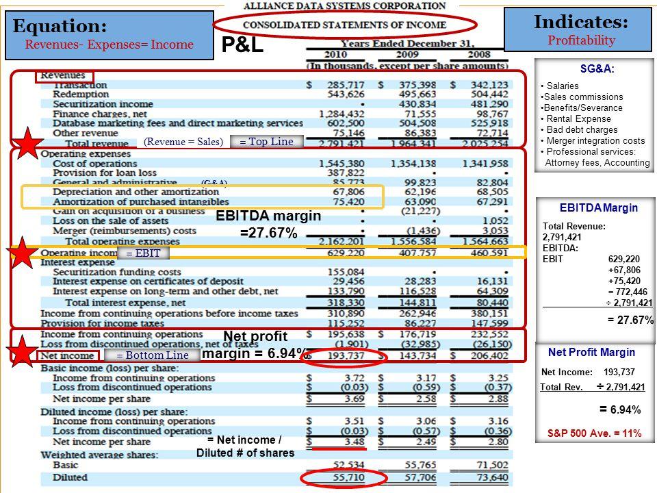 Net Profit Margin Net Income: 193,737 Total Rev. ÷ 2,791,421 = 6.94% S&P 500 Ave.