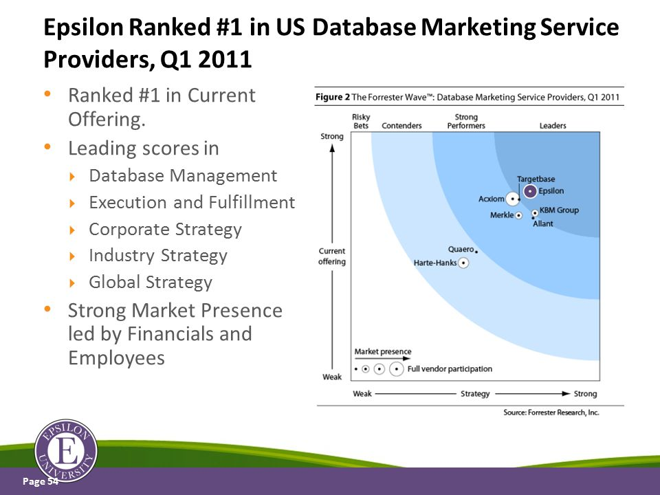 Ranked #1 in Current Offering. Leading scores in  Database Management  Execution and Fulfillment  Corporate Strategy  Industry Strategy  Global S
