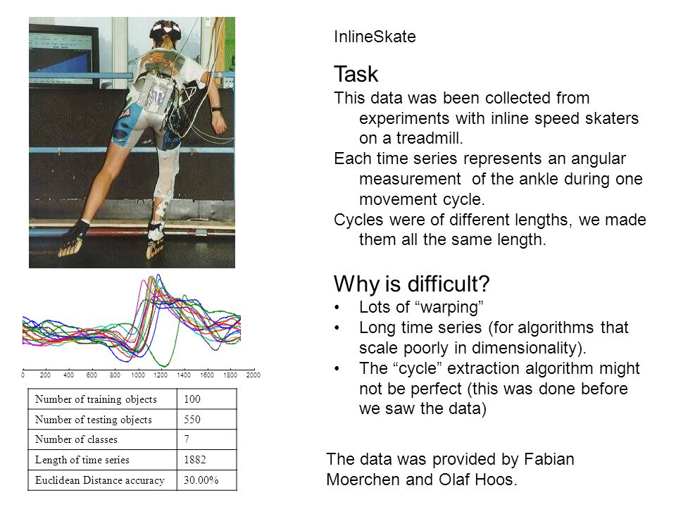 Number of training objects100 Number of testing objects550 Number of classes7 Length of time series1882 Euclidean Distance accuracy30.00% InlineSkate Task This data was been collected from experiments with inline speed skaters on a treadmill.