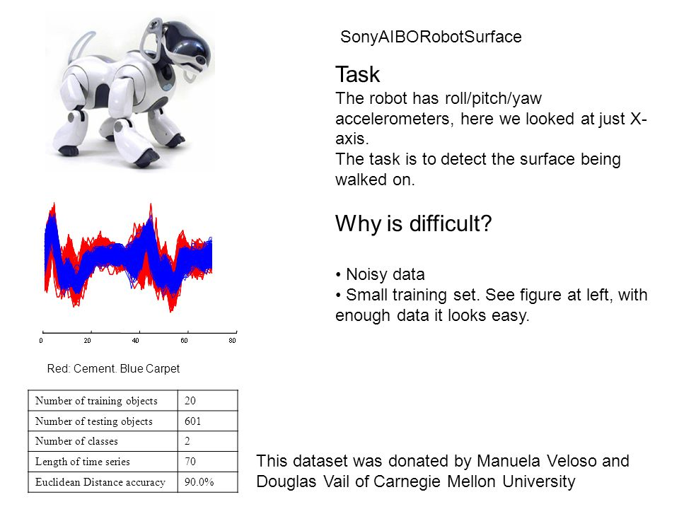 Number of training objects27 Number of testing objects953 Number of classes2 Length of time series65 Euclidean Distance accuracy85.185% SonyAIBORobotSurfaceII Task The robot has roll/pitch/yaw accelerometers, here we looked at just Z- axis.
