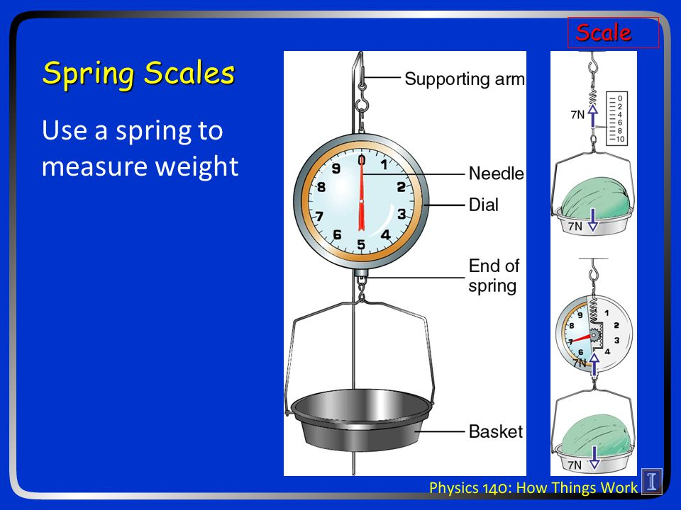 Spring Scales Use a spring to measure weight Scale