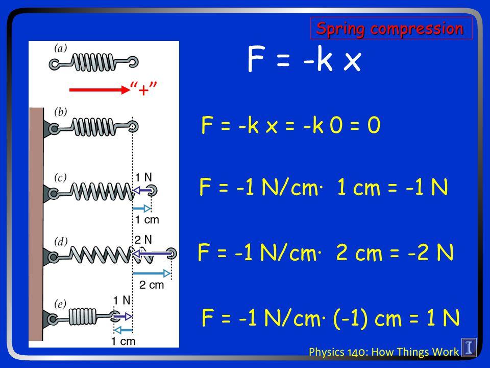 """F = -k x F = -k x = -k 0 = 0 F = -1 N/cm· 1 cm = -1 N F = -1 N/cm· 2 cm = -2 N F = -1 N/cm· (-1) cm = 1 N """"+"""" Spring compression"""