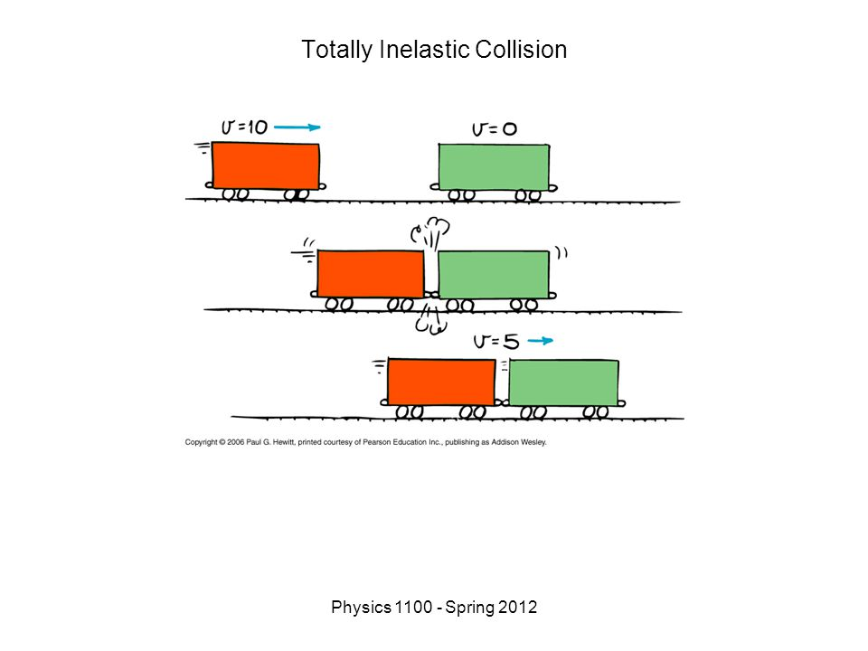 Physics 1100 - Spring 2012 Totally Inelastic Collision