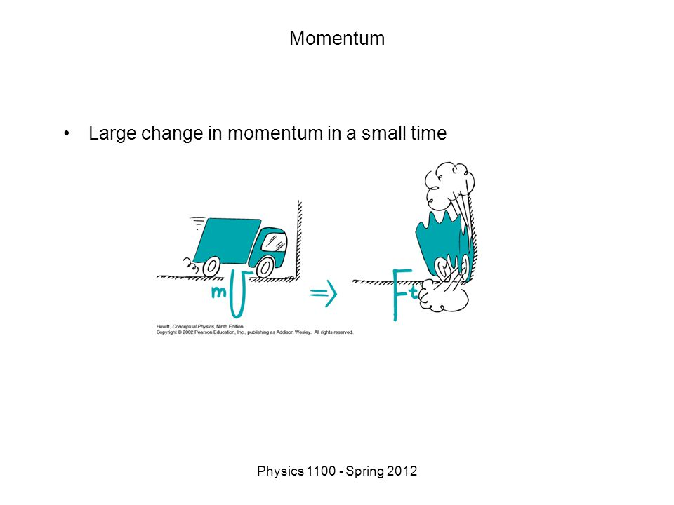 Physics 1100 - Spring 2012 Momentum Large change in momentum in a small time