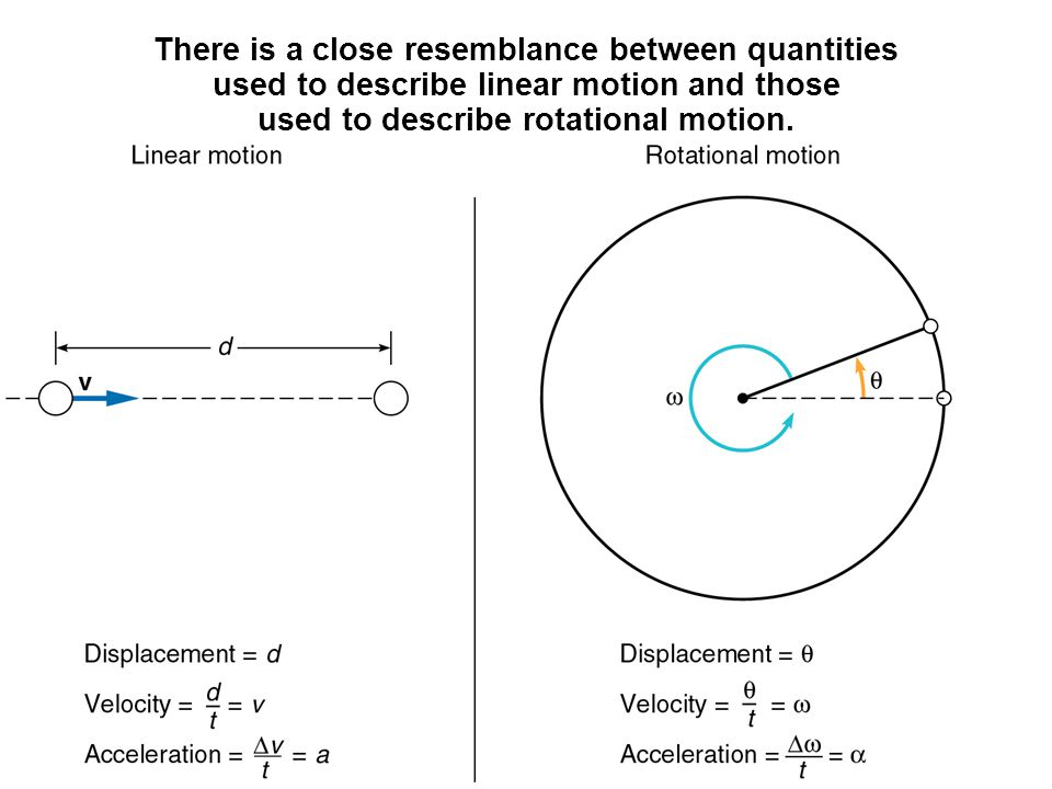 There is a close resemblance between quantities used to describe linear motion and those used to describe rotational motion.