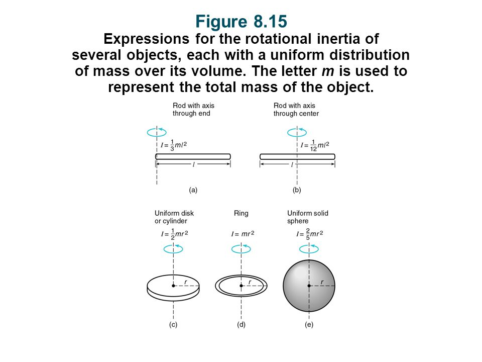 Figure 8.15 Expressions for the rotational inertia of several objects, each with a uniform distribution of mass over its volume.