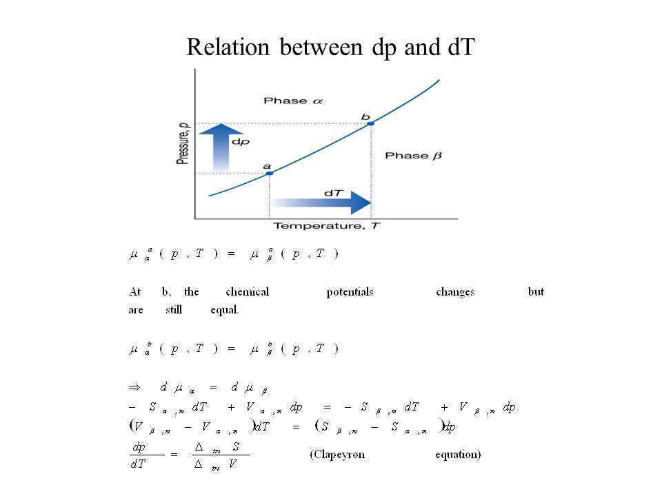 Relation between dp and dT