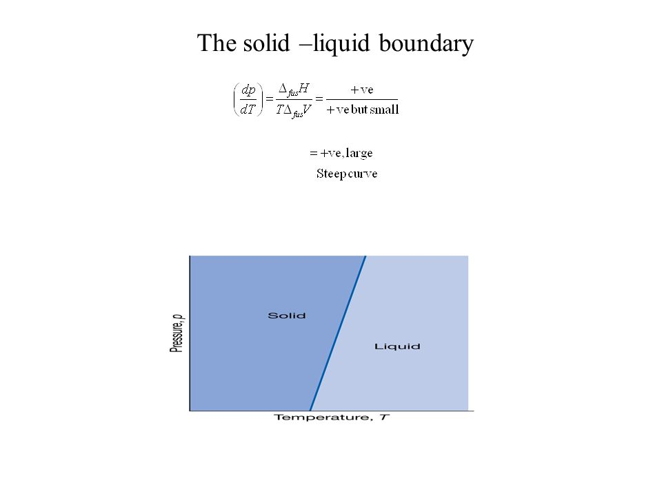 The solid –liquid boundary