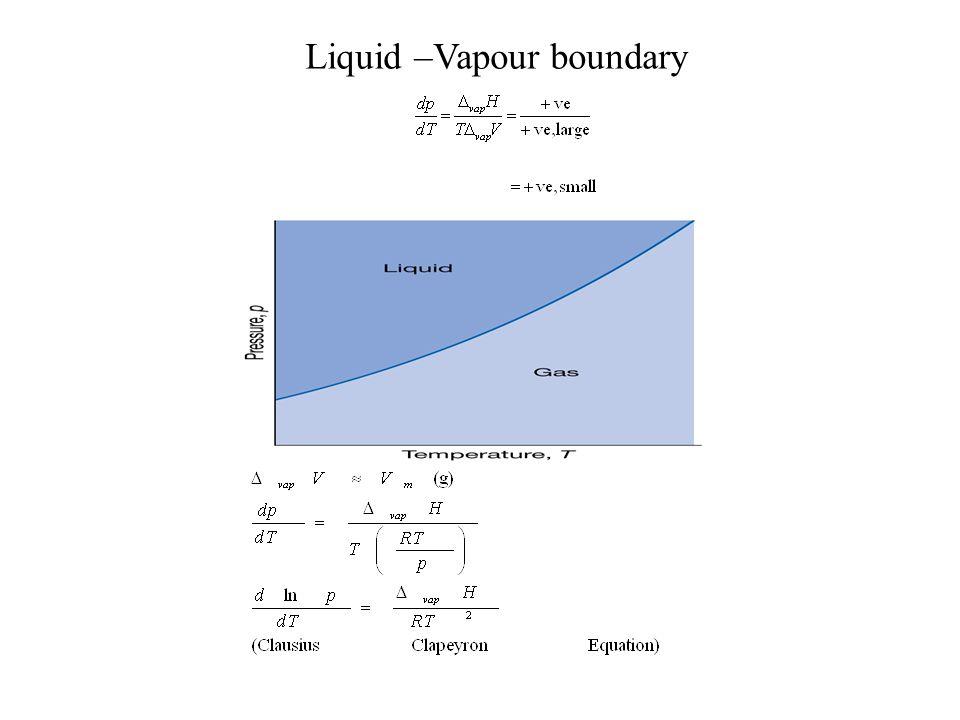 Liquid –Vapour boundary