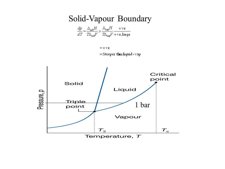 Solid-Vapour Boundary 1 bar