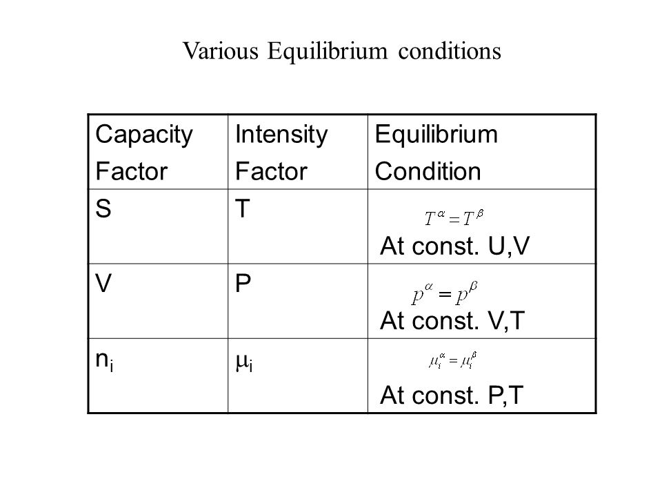 Various Equilibrium conditions Capacity Factor Intensity Factor Equilibrium Condition ST At const.