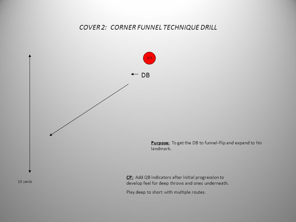 COVER 2: CORNER FIT DRILL WR DB Purpose: To fit DB into outside and inside releases by WR. CP: Inside eye on his o/s eye. Place head outside his head