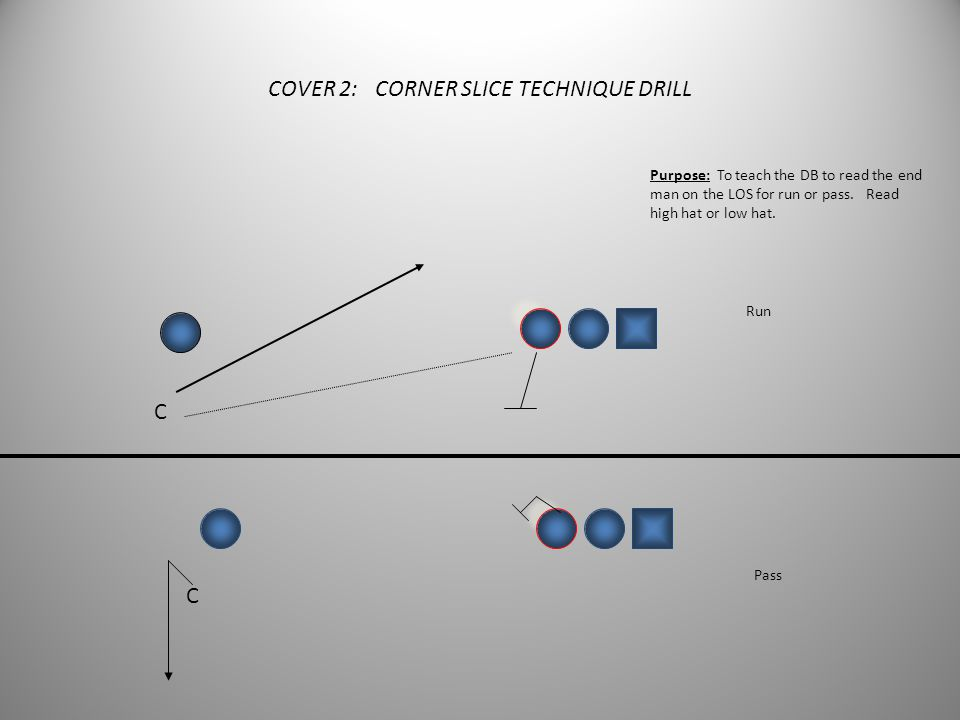COVER 2: CORNER FUNNEL TECHNIQUE DRILL 15 yards DB WR Purpose: To get the DB to funnel-flip and expand to his landmark. CP: Add QB indicators after in