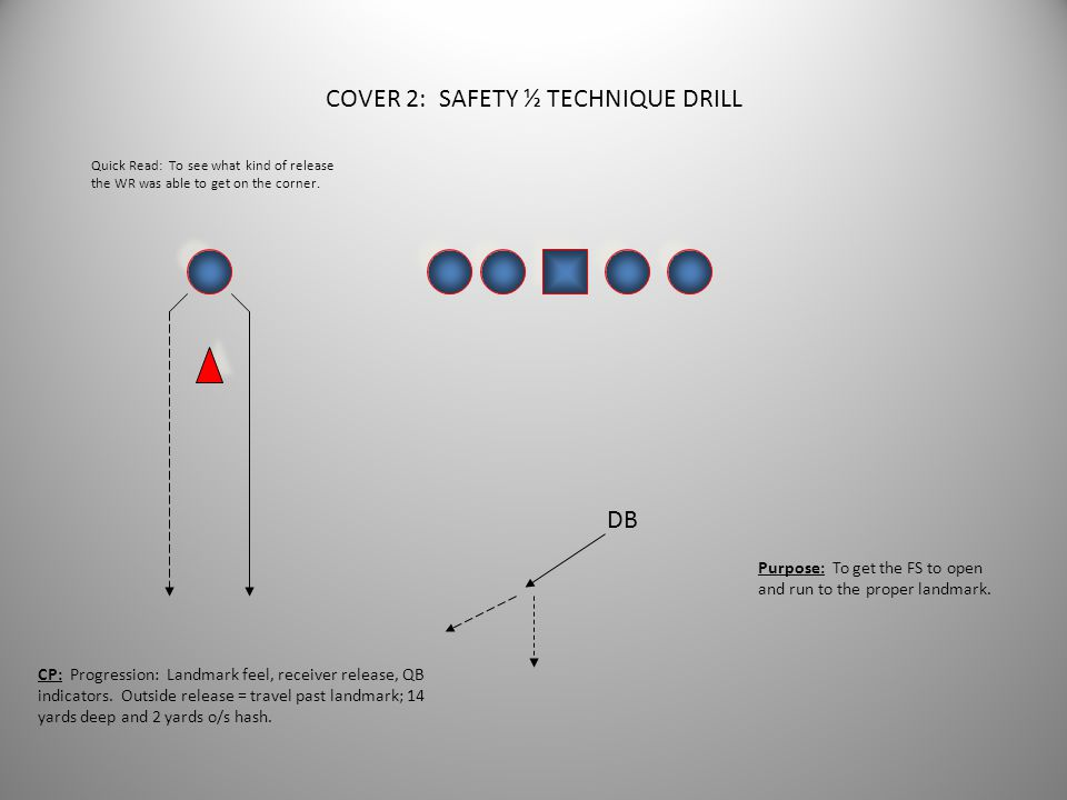 COVER 2: CORNER MIRROR DODGE DRILL DB WR Purpose: To get the DB to move his feet laterally and cut off any outside release.