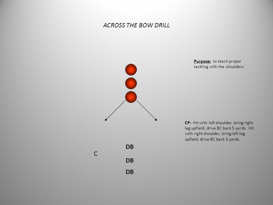 FIT DRILL DB 5 yards CP: Lead with pads, eyes to sky, wrap around on contact, roll hips, carry for five yards. Shoulders square, arms close to body, l