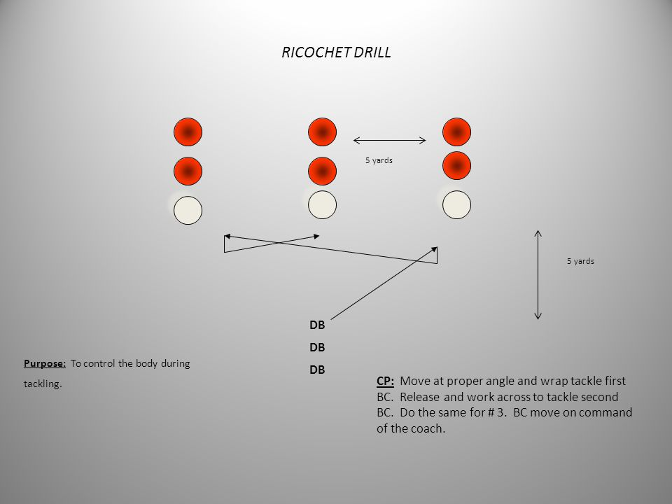 DB DOOR DRILL Purpose: to teach reaction tackling. CP: BC should come out from behind door at a 45 degree angle. Tackler should stay inside out and ex