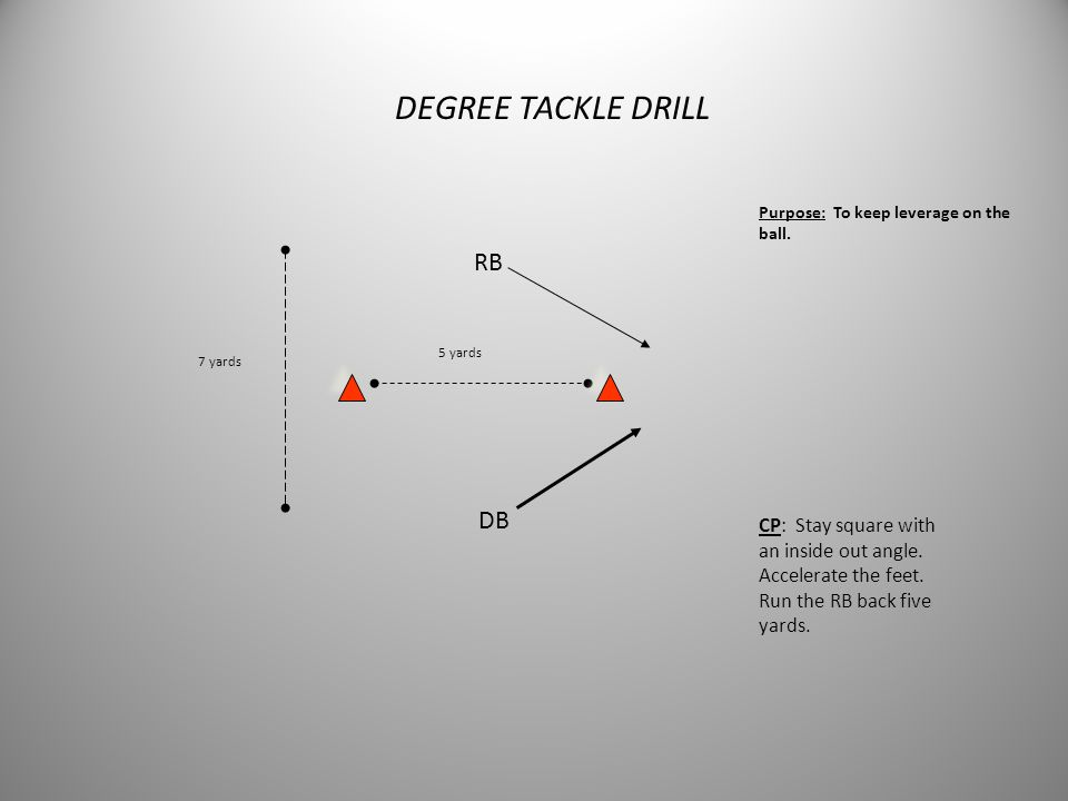 RICOCHET DRILL DB 5 yards Purpose: To control the body during tackling. CP: Move at proper angle and wrap tackle first BC. Release and work across to