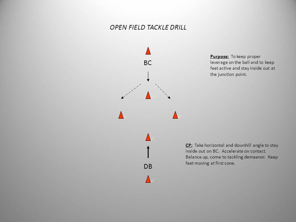 Come to Balance Drill RB DB 15 yards CP: Keep feet active, stay square, come to balance with tackling feet at cone. Stay inside out on running back. P