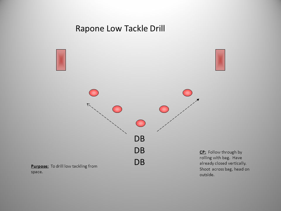 OPEN FIELD TACKLE DRILL DB BC CP: Take horizontal and downhill angle to stay inside out on BC. Accelerate on contact. Balance up, come to tackling dem