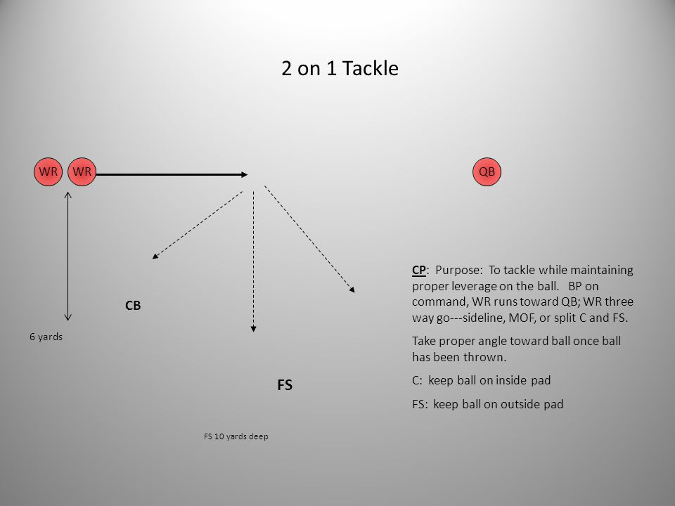 Funnel Drill FS C RB 7 yards 10 yards CP: FS and C keep leverage on the ball. Funnel represents the alley. FS and C backpedal on command. Purpose: To