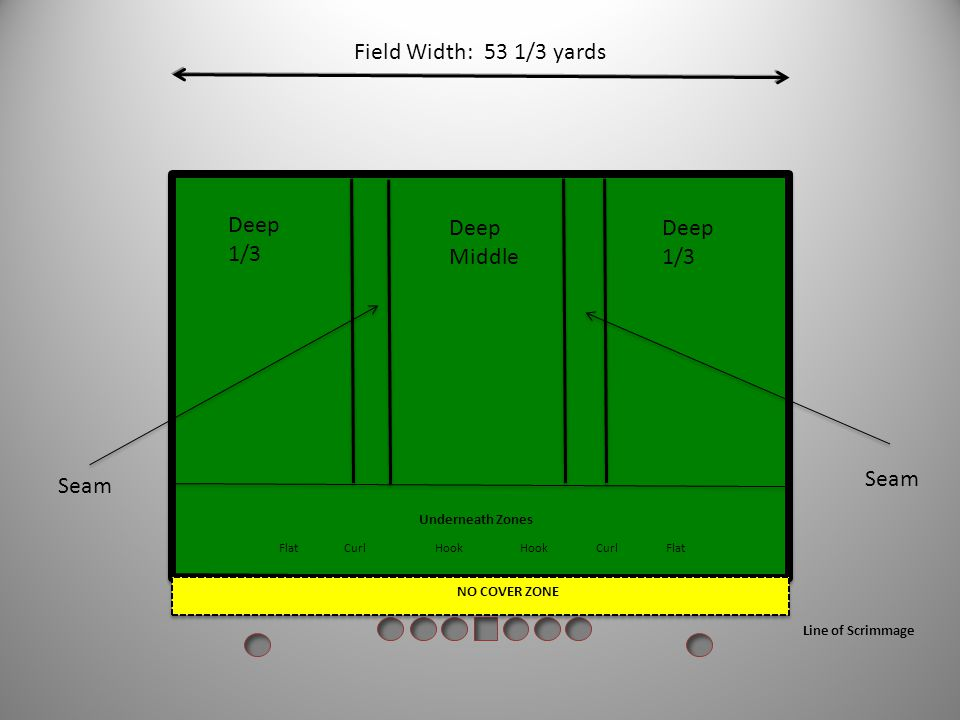 NO COVER ZONE 5 YARDS Underneath Zones Flat Curl Hook Hook Curl Flat Deep 1/3 Deep Middle Seam Line of Scrimmage NO COVER ZONE In Cover Three, the sea