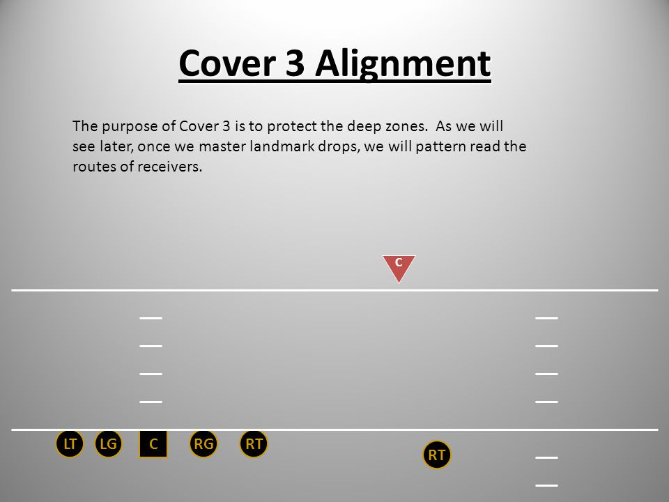 Cover 3 Alignment CRGRTLGLT C RT In Cover 3, align on the inside eye of the widest receiver (# 1 receiver at seven yards depth (1 x 7). The inside sha