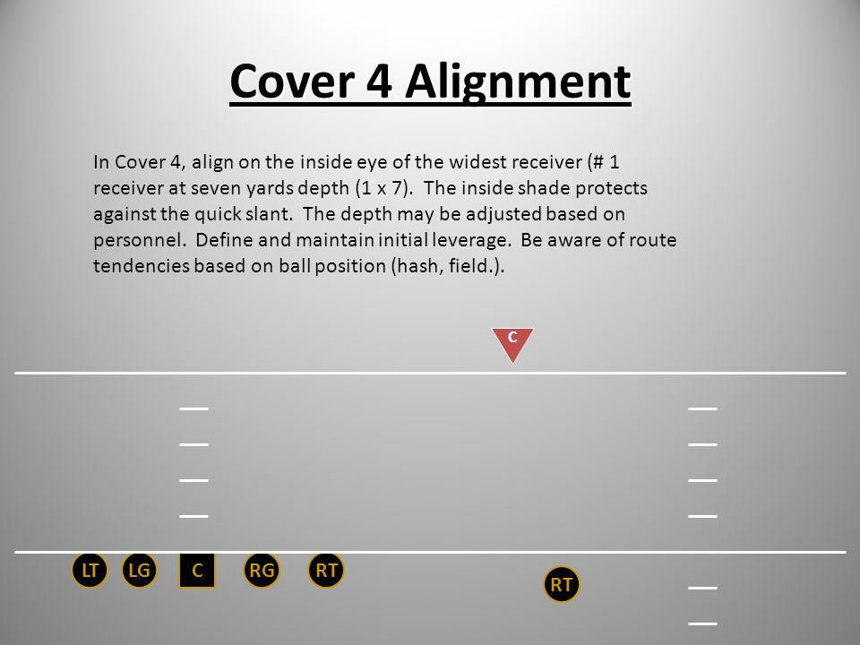 Cover 3 Alignment CRGRTLGLT C RT The purpose of Cover 3 is to protect the deep zones. As we will see later, once we master landmark drops, we will pat
