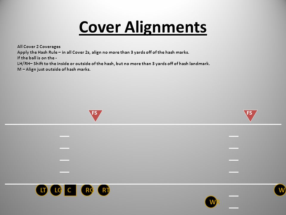 Cover 2 Alignments COVER 2-ALIGN HEAD UP AND OUTSIDE SHADE OF # 1 RECEIVER COVER 2 MAN UNDER-ALIGN HEAD UP INSIDE SHADE OF # 1 RECEIVER COVER 2 SKY LI