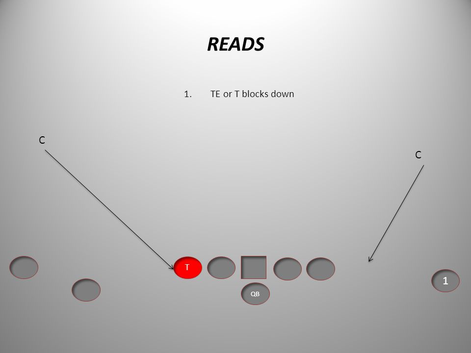 READS PASS Read EMOL 3 Step or Five Step Drop by QB Read # 2, Feel # 1 Define and maintain leverage. Execute pass coverage drops or man techniques. Pr