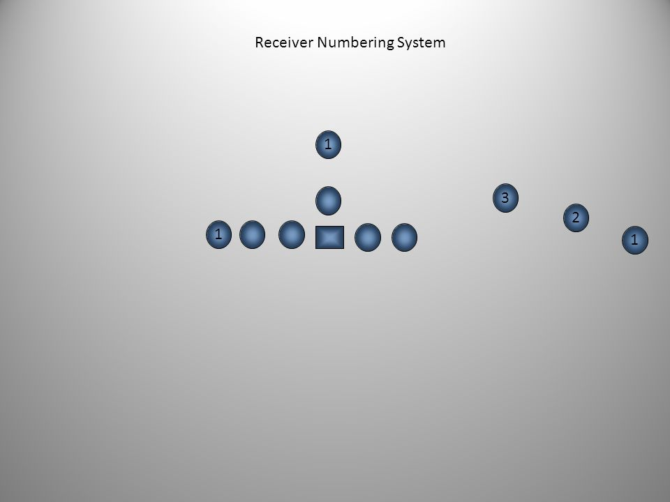 2 2 3 3 1 1 2 2 1 1 Receiver Numbering System We will identify receivers from the outside to inside on each side of the formation. The widest receiver