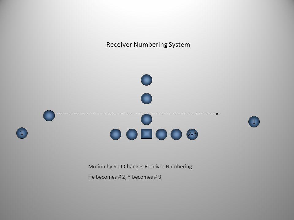 2 2-3 1 1 2 Receiver Numbering System