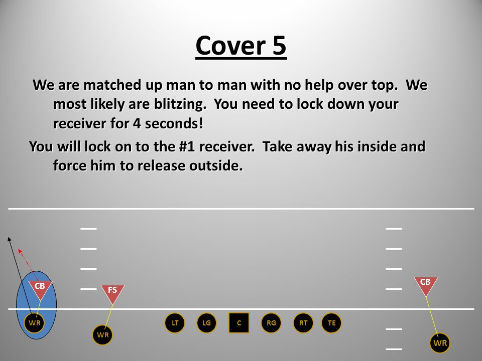 Man vs. Free vs. Zone Man Cover 5 – Lock on to #1 receiver unless game plan changes that. Free Cover 1- # 1 Receiver Cover 2 Man under - # 1 Receiver
