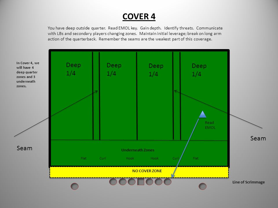Cover 3 You have the deep outside third. Read your key to adjust your alignment. Read # 2 and feel # 1. (periph). Be aware of ball location (on hash,