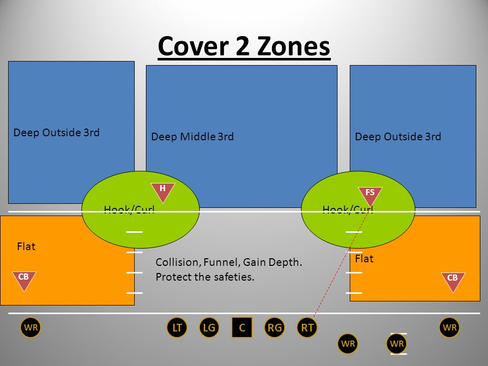 Cover 2 Zones We disguise a Cover 3 Zone coverage with a Cover 2 shell. Sky –Corner has deep outside third. Cloud – CB rotates up to the Flat, FS cove