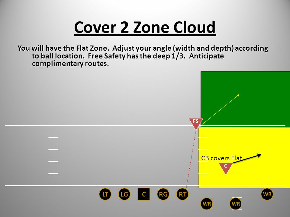 Cover 2 Zone Sky Safety has the flat zone. (Sky – stands for Safety.) You have the deep third. Read the EMOL, recognize threats, get depth. Protect ag