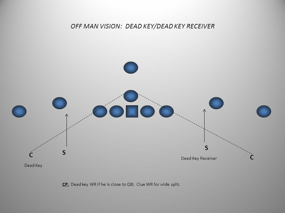 OFF MAN COVERAGE DRILLS  Dead Key  Weave Dead Key  Settle and Break  Turn and Run  Catch  Route Fits (Programmed)  Route Fits (Random)  Route